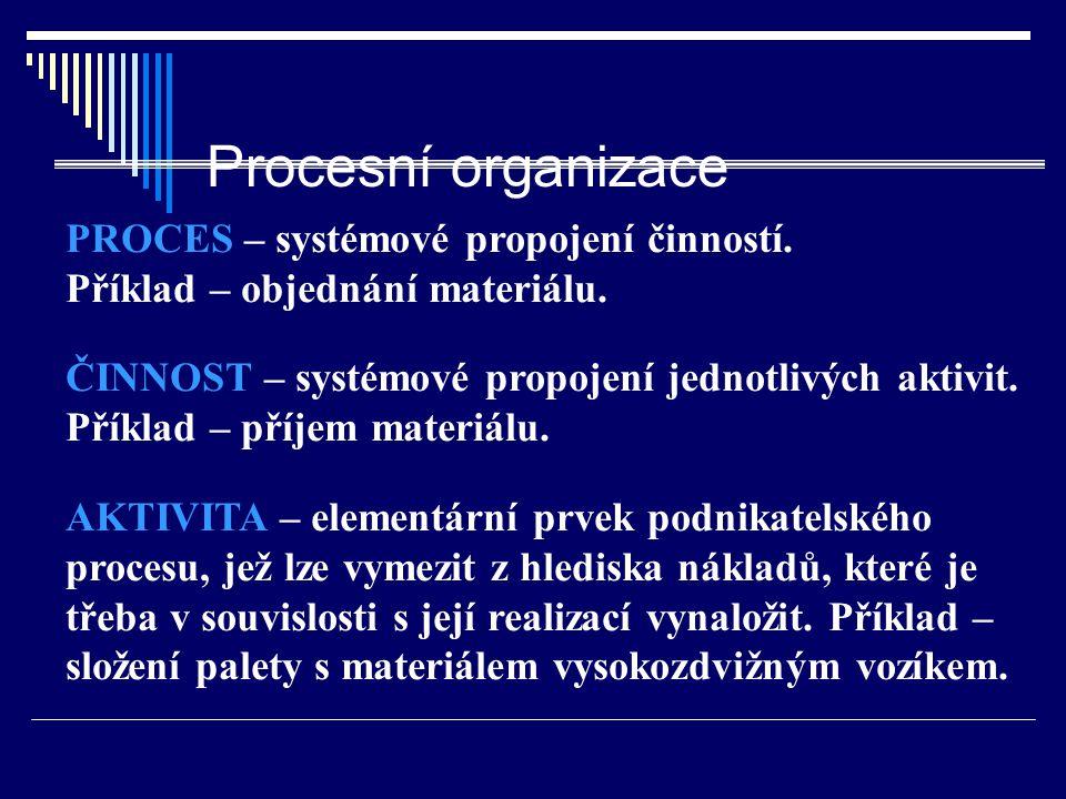 Procesní organizace PROCES – systémové propojení činností. Příklad – objednání materiálu.
