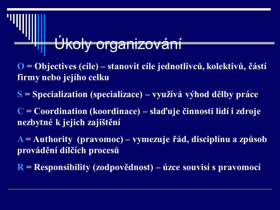 Úkoly organizování O = Objectives (cíle) – stanovit cíle jednotlivců, kolektivů, částí firmy nebo jejího celku.