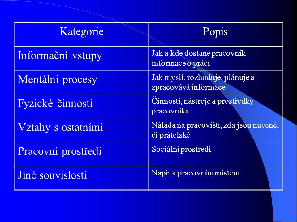 Kategorie Popis Informační vstupy Mentální procesy Fyzické činnosti