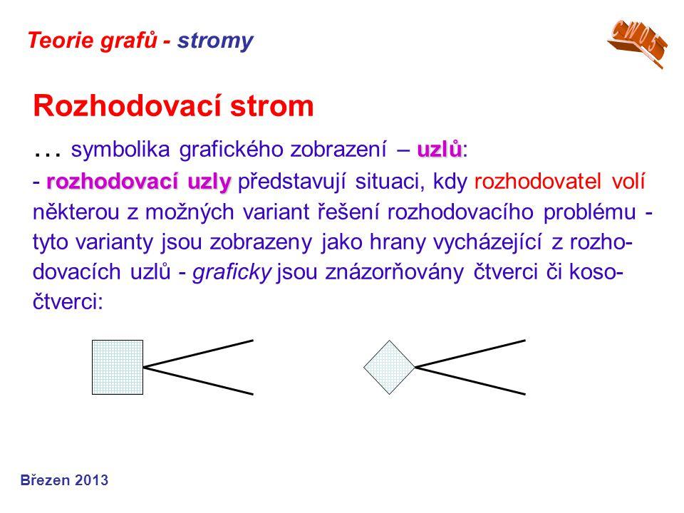Teorie grafů - stromy CW05.