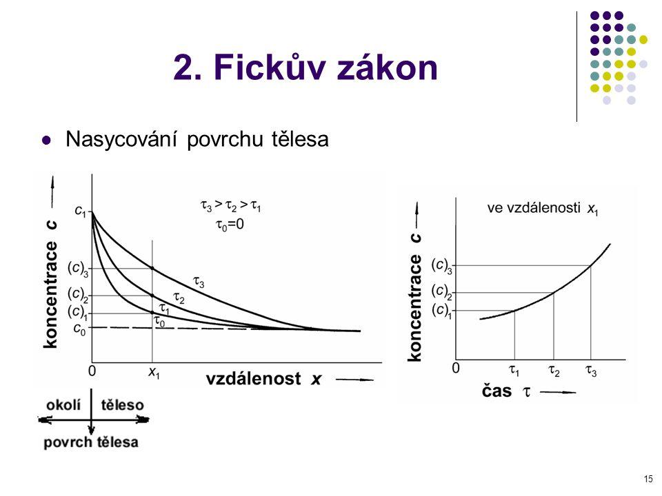 2. Fickův zákon Nasycování povrchu tělesa