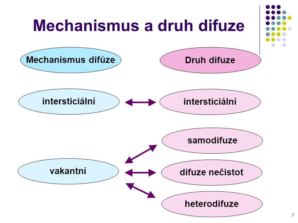 Mechanismus a druh difuze