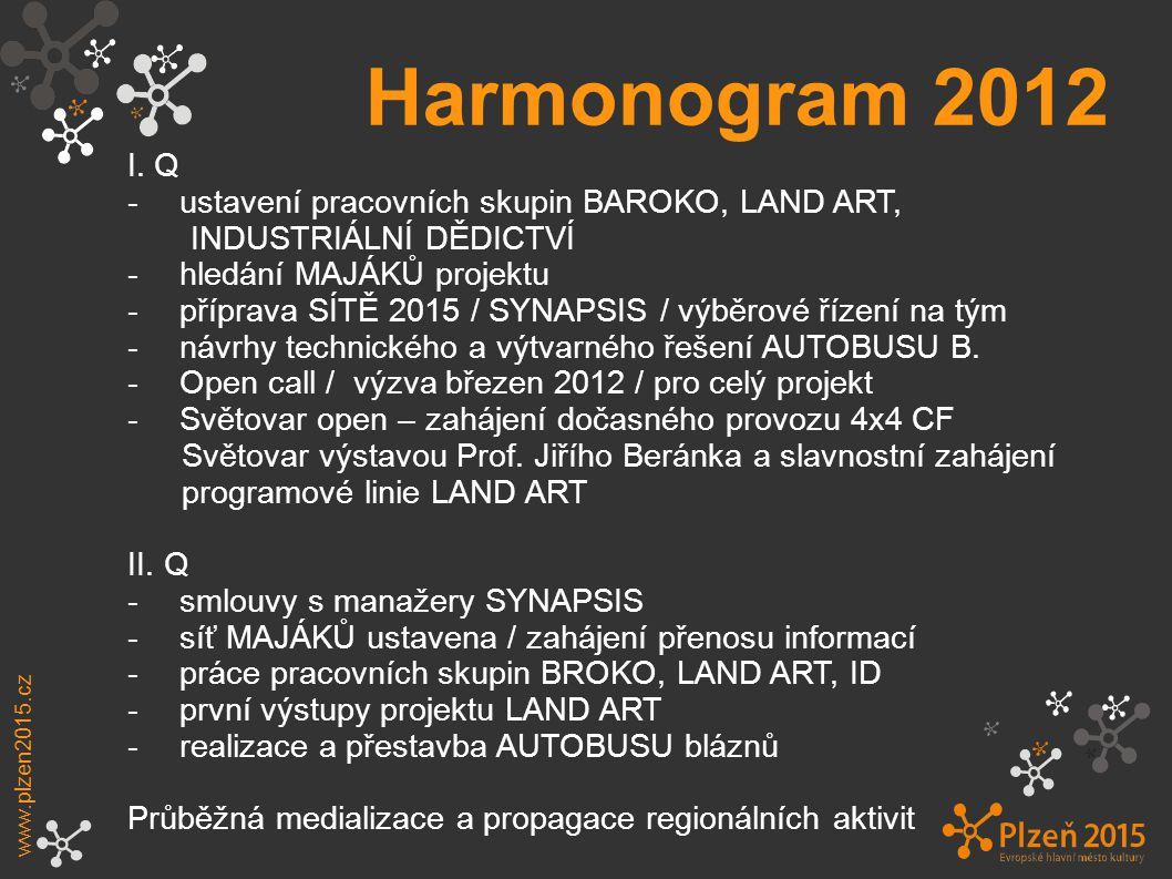 Harmonogram 2012 I. Q - ustavení pracovních skupin BAROKO, LAND ART,