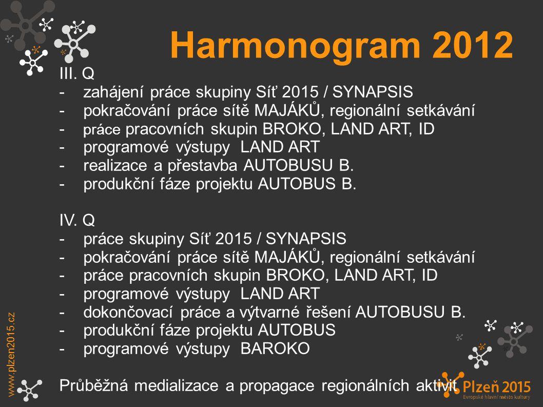 Harmonogram 2012 III. Q - zahájení práce skupiny Síť 2015 / SYNAPSIS
