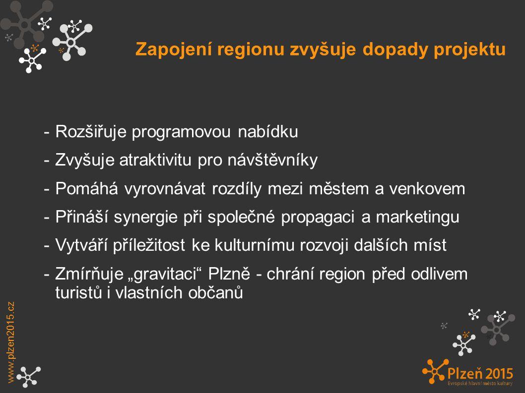 Zapojení regionu zvyšuje dopady projektu