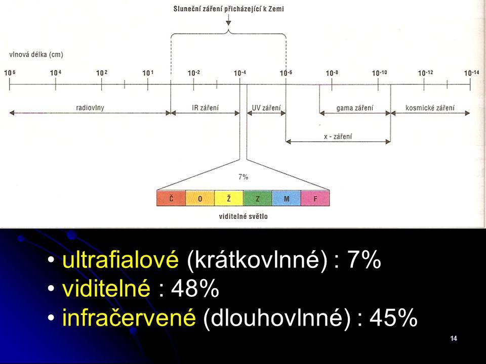 ultrafialové (krátkovlnné) : 7%