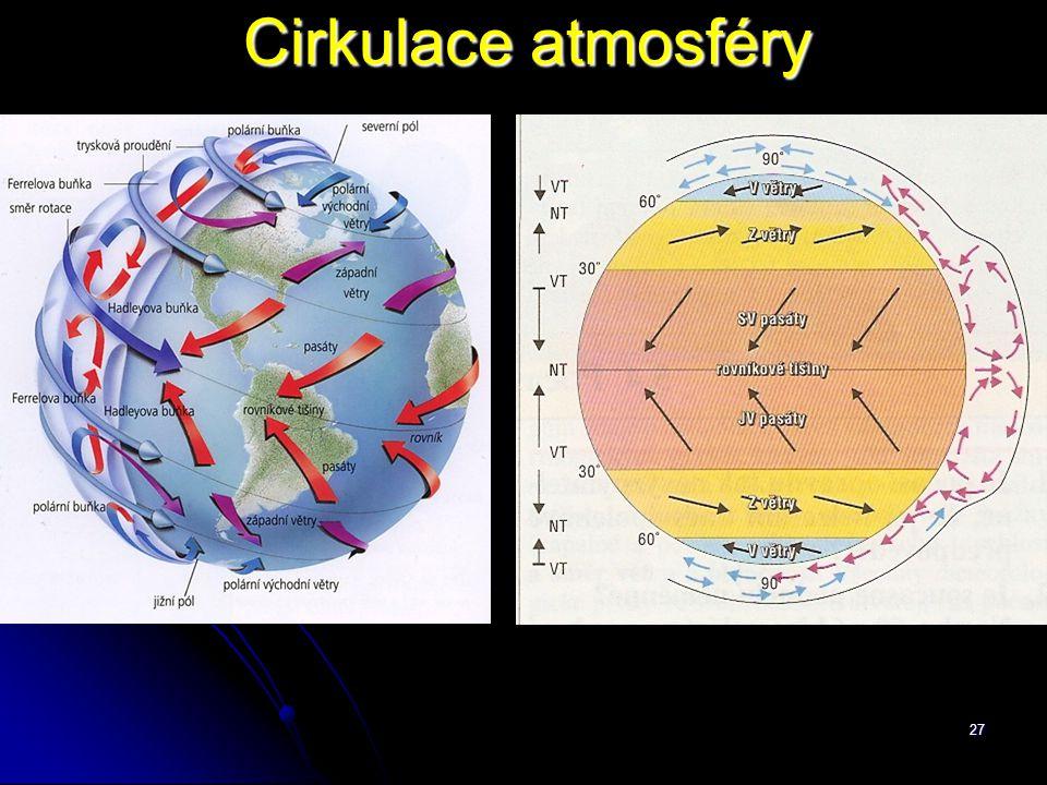Cirkulace atmosféry
