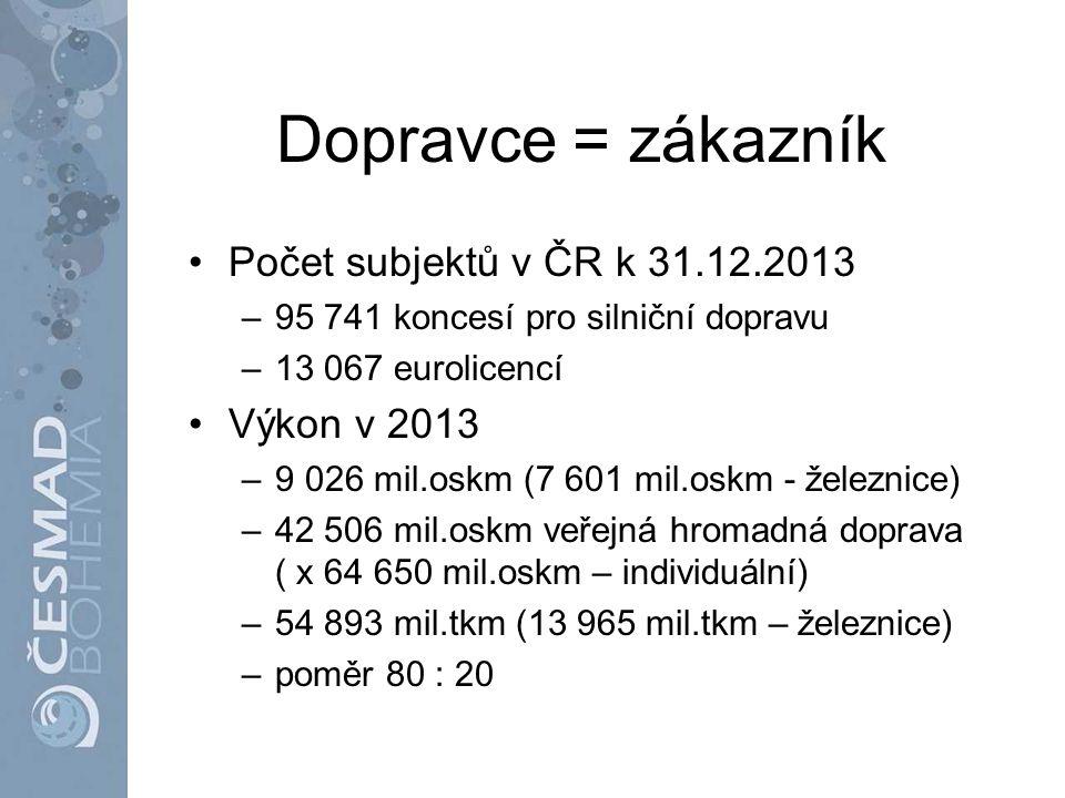 Dopravce = zákazník Počet subjektů v ČR k 31.12.2013 Výkon v 2013