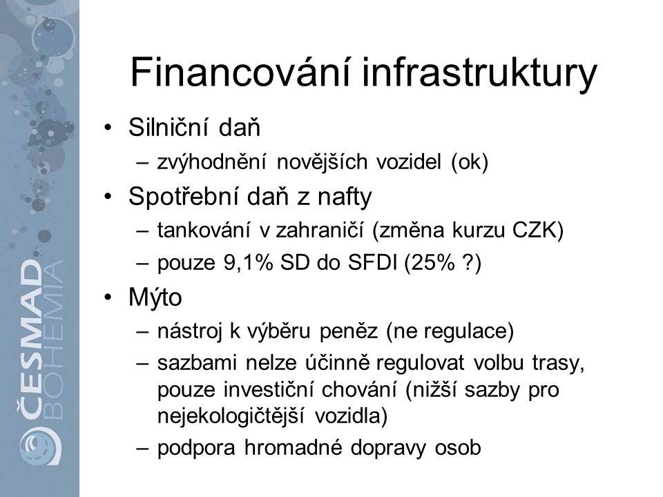 Financování infrastruktury