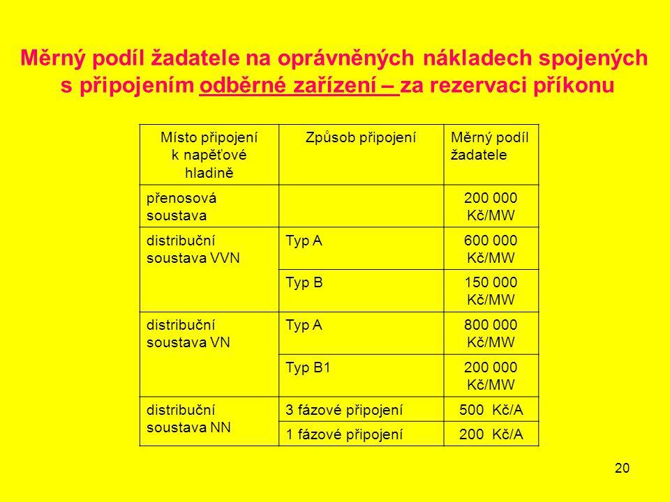 Měrný podíl žadatele na oprávněných nákladech spojených