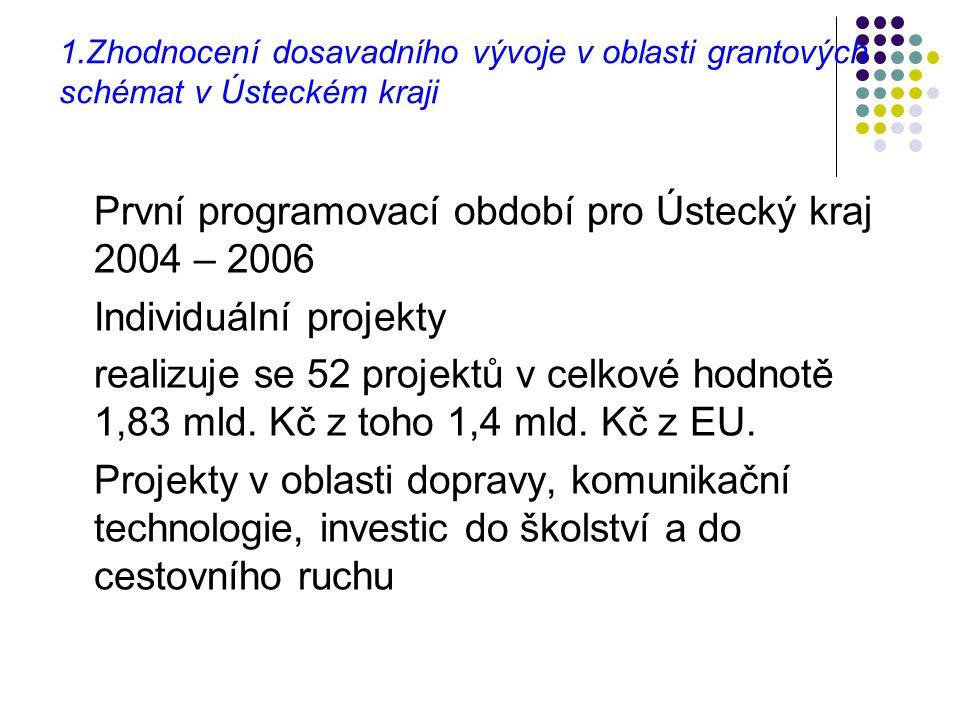 První programovací období pro Ústecký kraj 2004 – 2006