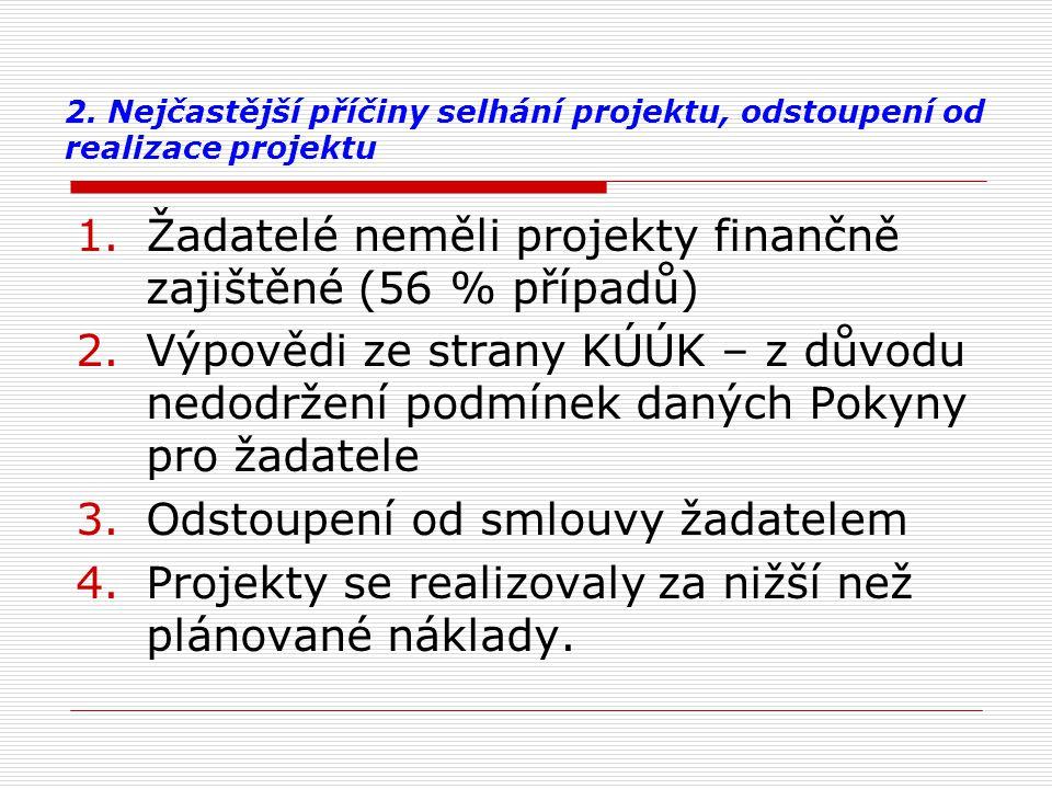 Žadatelé neměli projekty finančně zajištěné (56 % případů)