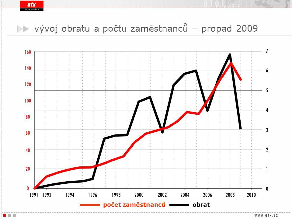 vývoj obratu a počtu zaměstnanců – propad 2009