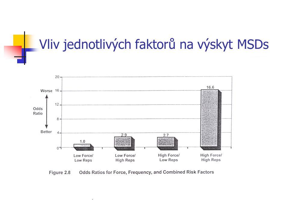 Vliv jednotlivých faktorů na výskyt MSDs