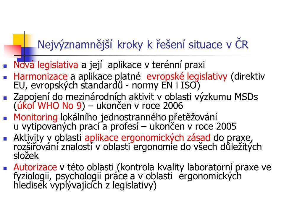 Nejvýznamnější kroky k řešení situace v ČR