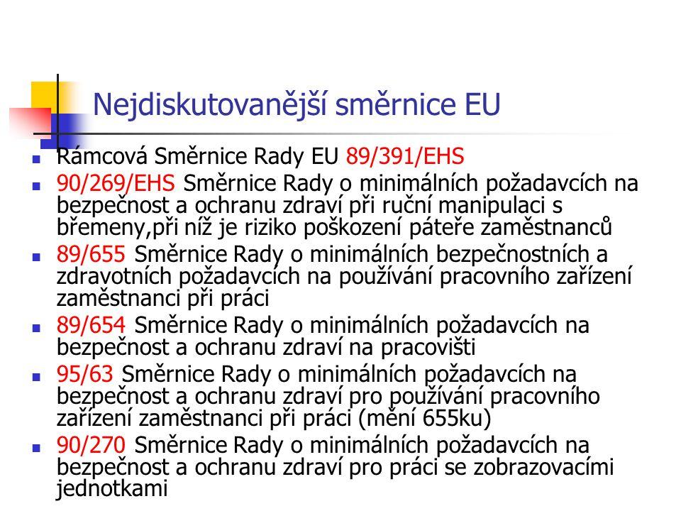 Nejdiskutovanější směrnice EU