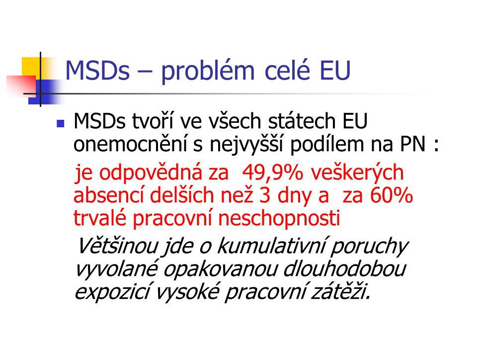MSDs – problém celé EU MSDs tvoří ve všech státech EU onemocnění s nejvyšší podílem na PN :
