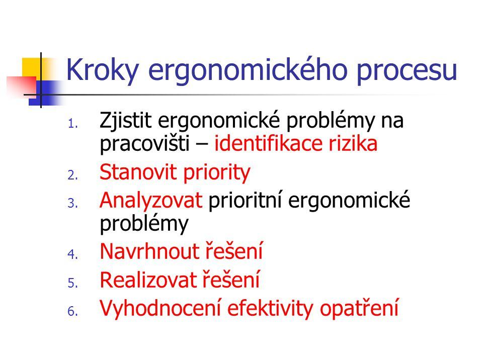 Kroky ergonomického procesu