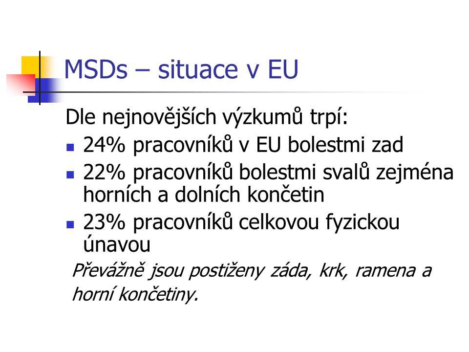 MSDs – situace v EU Dle nejnovějších výzkumů trpí: