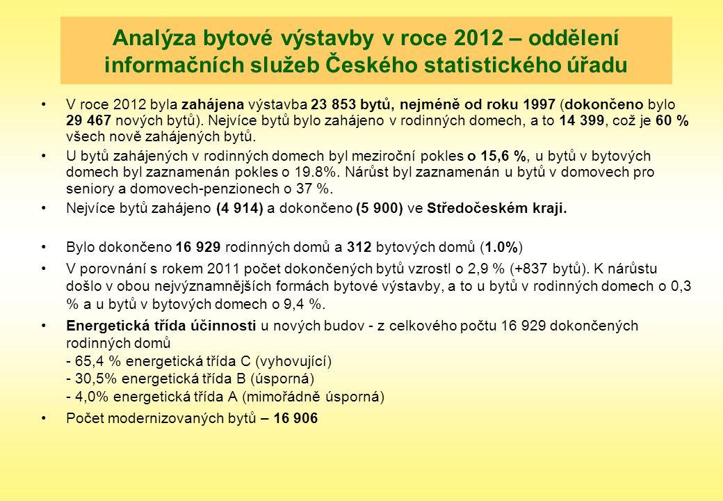 Analýza bytové výstavby v roce 2012 – oddělení informačních služeb Českého statistického úřadu