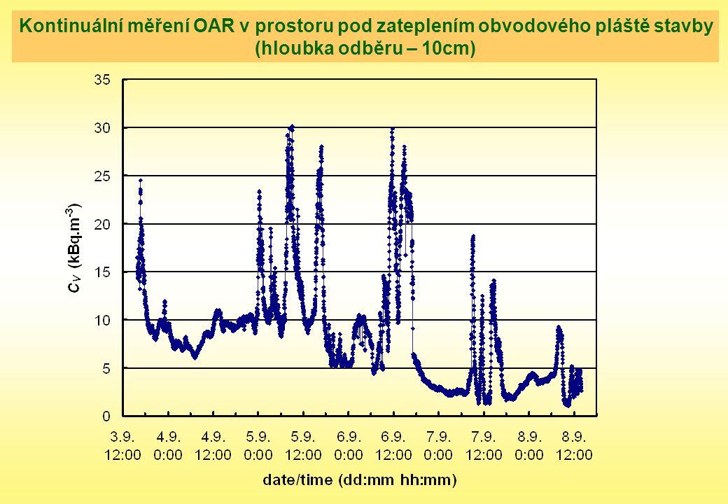 Kontinuální měření OAR v prostoru pod zateplením obvodového pláště stavby
