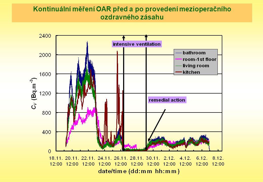 Kontinuální měření OAR před a po provedení mezioperačního ozdravného zásahu