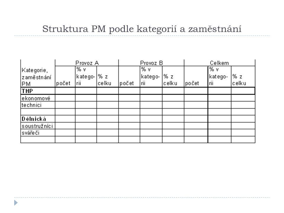 Struktura PM podle kategorií a zaměstnání