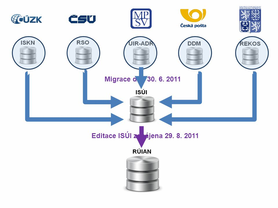 Migrace dat pro ISÚI Migrace dat 30. 6. 2011