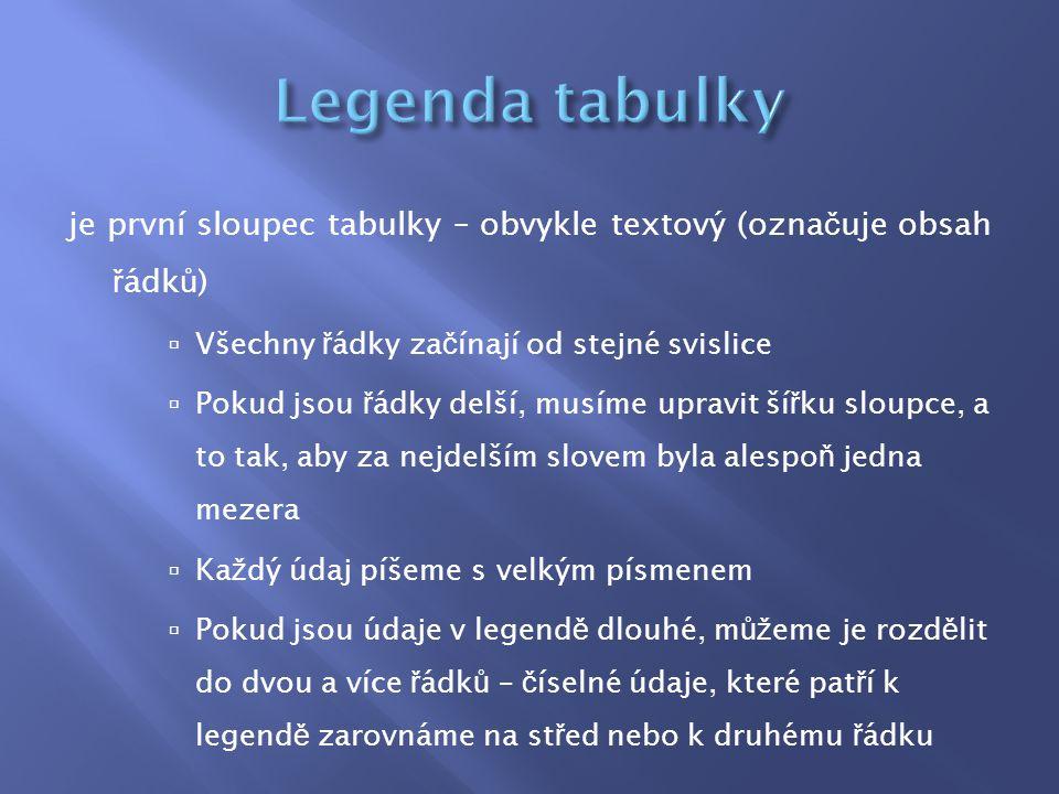 Legenda tabulky je první sloupec tabulky – obvykle textový (označuje obsah řádků) Všechny řádky začínají od stejné svislice.