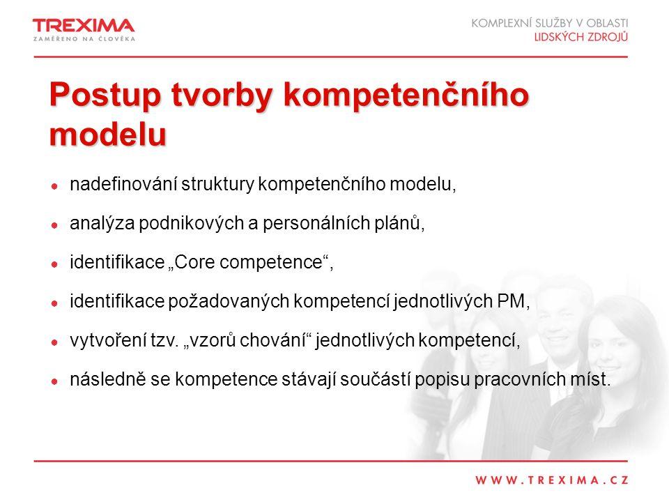 Postup tvorby kompetenčního modelu