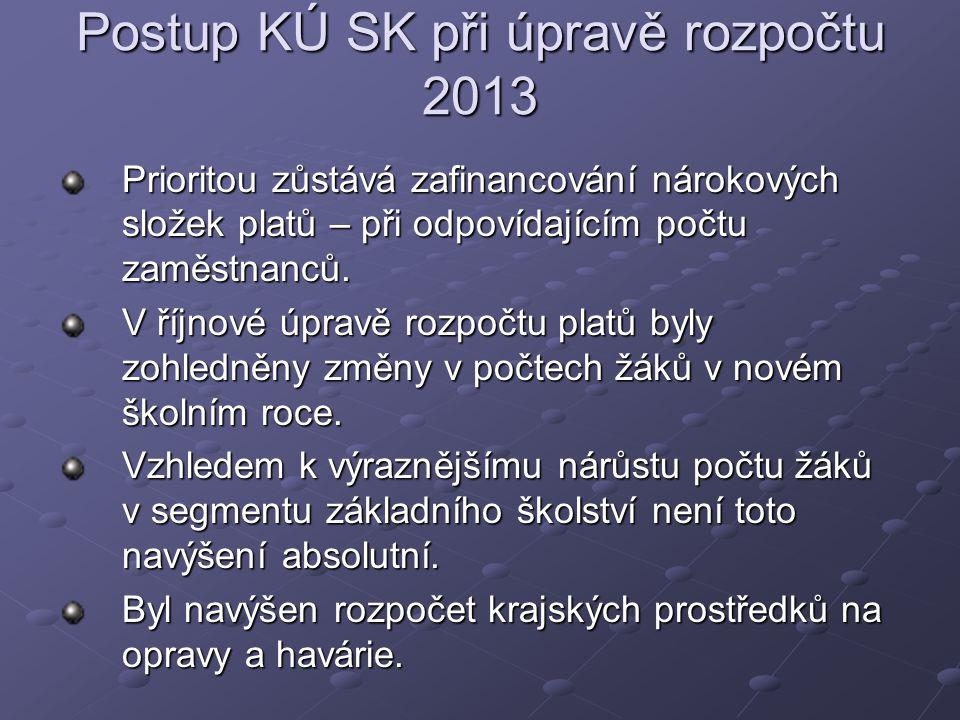 Postup KÚ SK při úpravě rozpočtu 2013