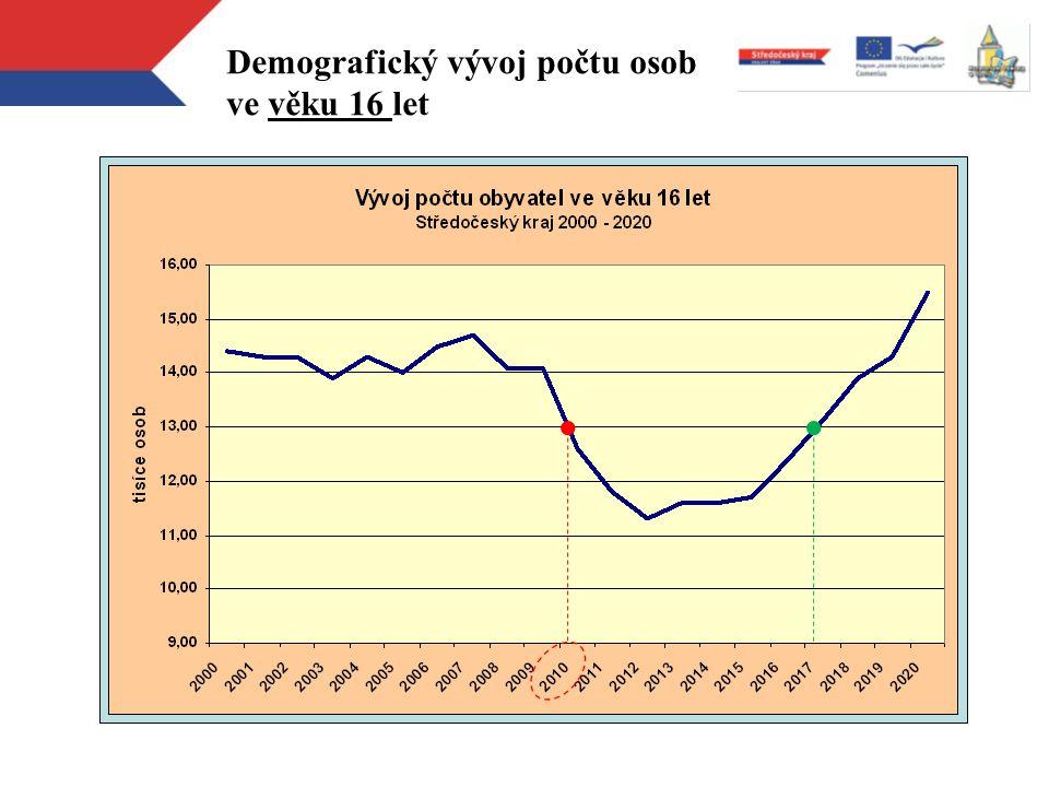 Demografický vývoj počtu osob