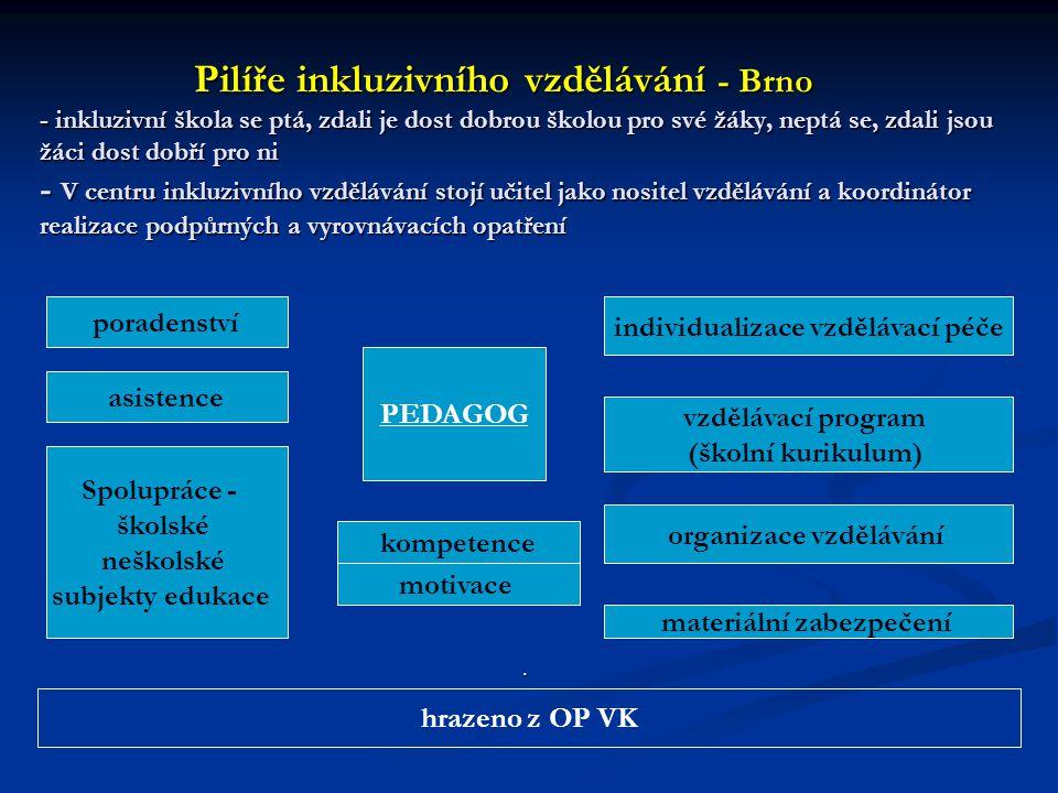 Pilíře inkluzivního vzdělávání - Brno - inkluzivní škola se ptá, zdali je dost dobrou školou pro své žáky, neptá se, zdali jsou žáci dost dobří pro ni - V centru inkluzivního vzdělávání stojí učitel jako nositel vzdělávání a koordinátor realizace podpůrných a vyrovnávacích opatření