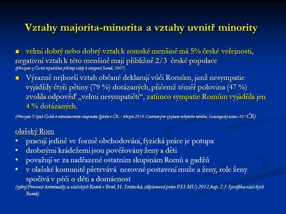 Vztahy majorita-minorita a vztahy uvnitř minority