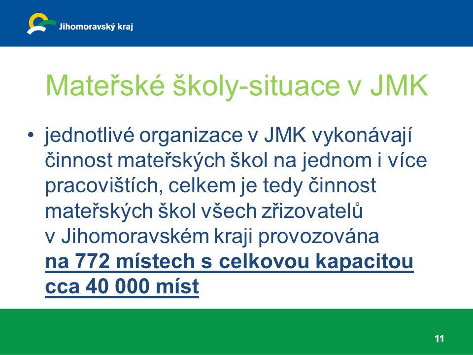 Mateřské školy-situace v JMK