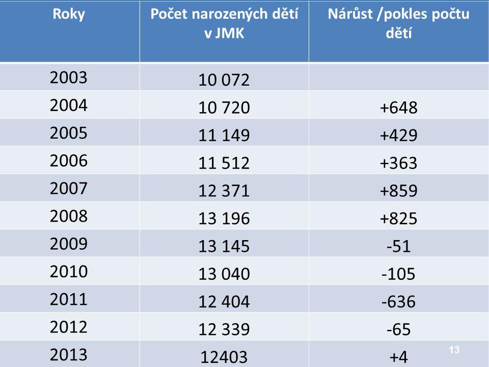Počet narozených dětí v JMK Nárůst /pokles počtu dětí