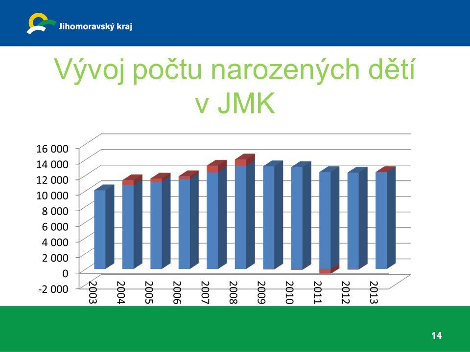 Vývoj počtu narozených dětí v JMK