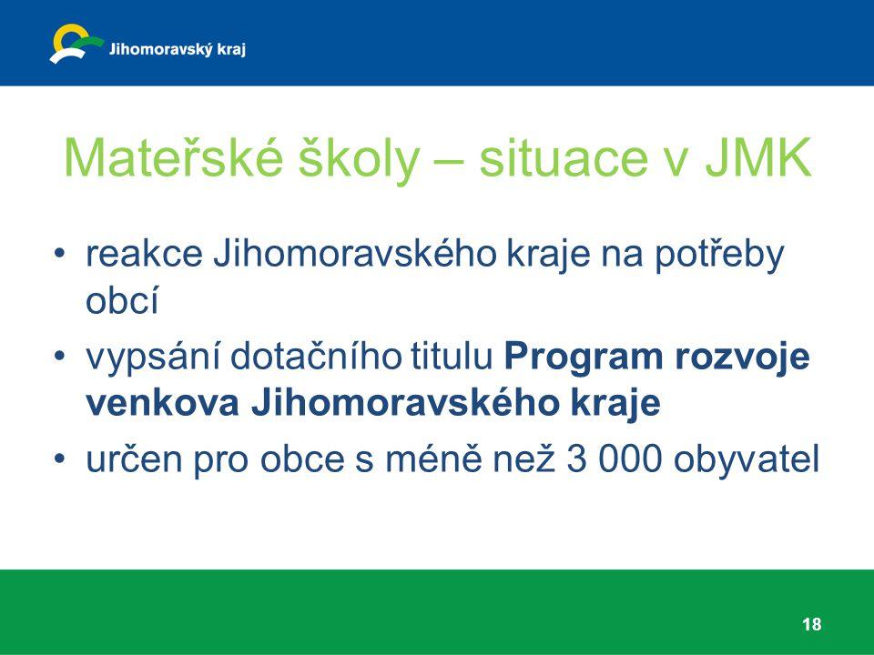 Mateřské školy – situace v JMK