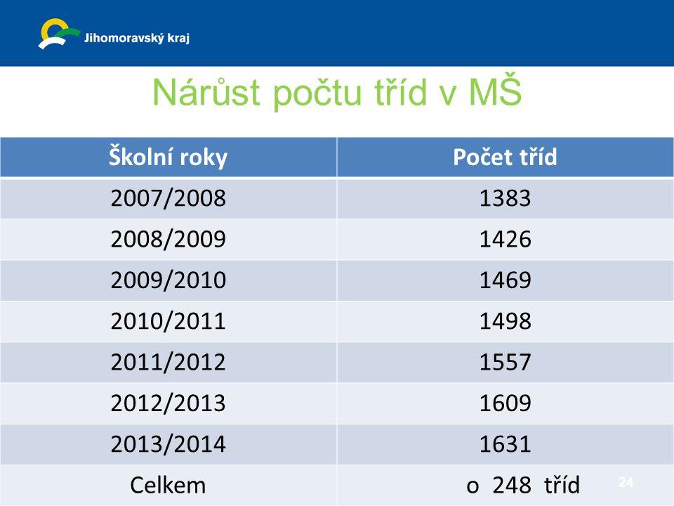 Nárůst počtu tříd v MŠ Školní roky Počet tříd 2007/2008 1383 2008/2009