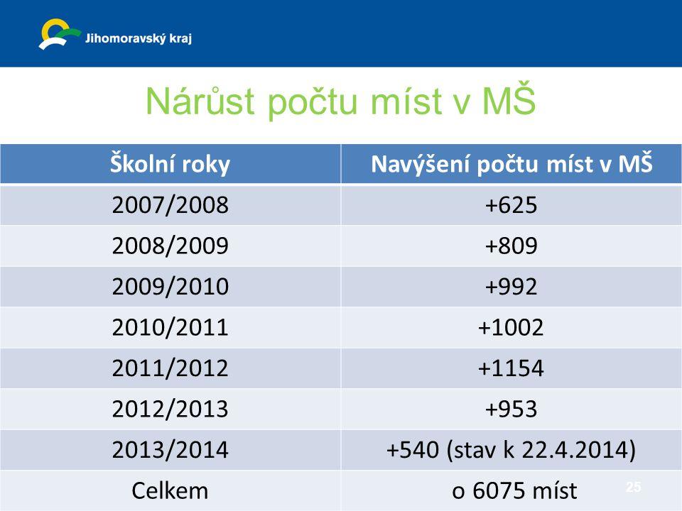 Navýšení počtu míst v MŠ