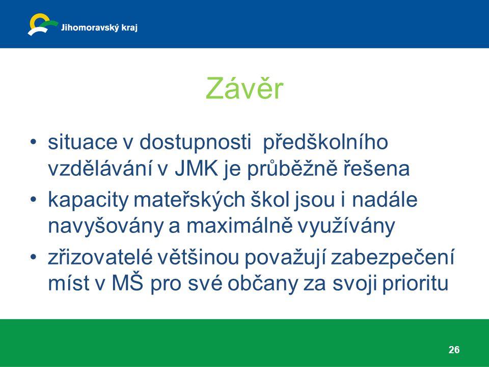 Závěr situace v dostupnosti předškolního vzdělávání v JMK je průběžně řešena.