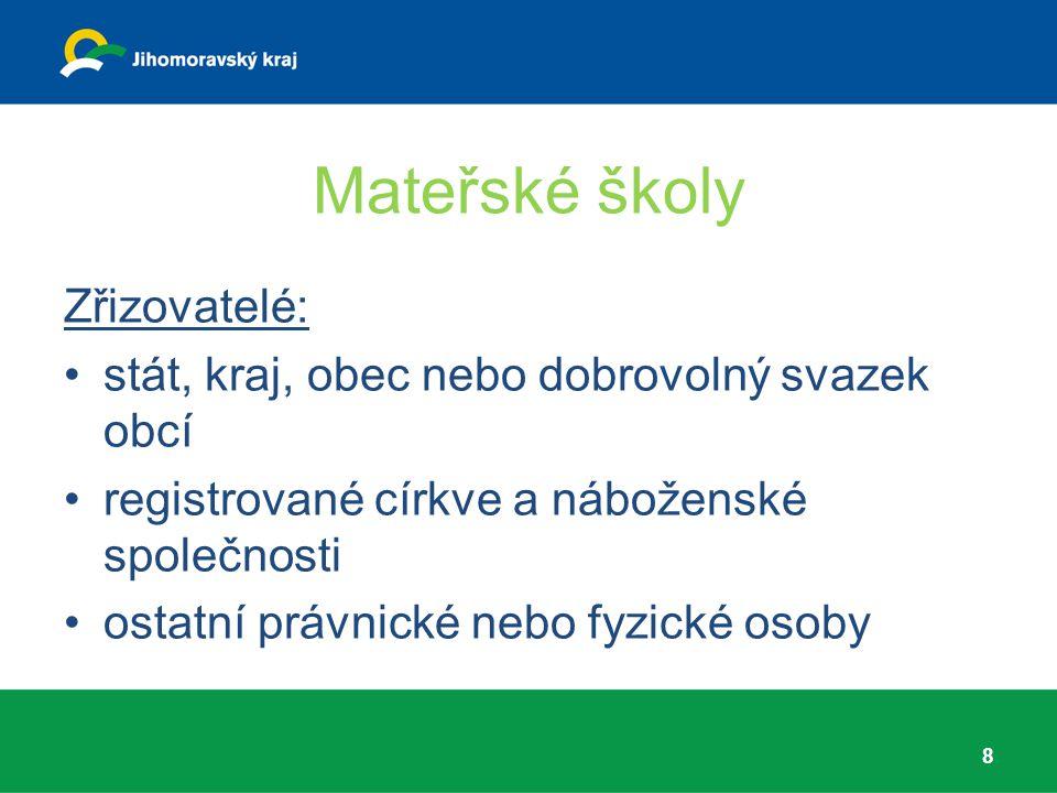 Mateřské školy Zřizovatelé: