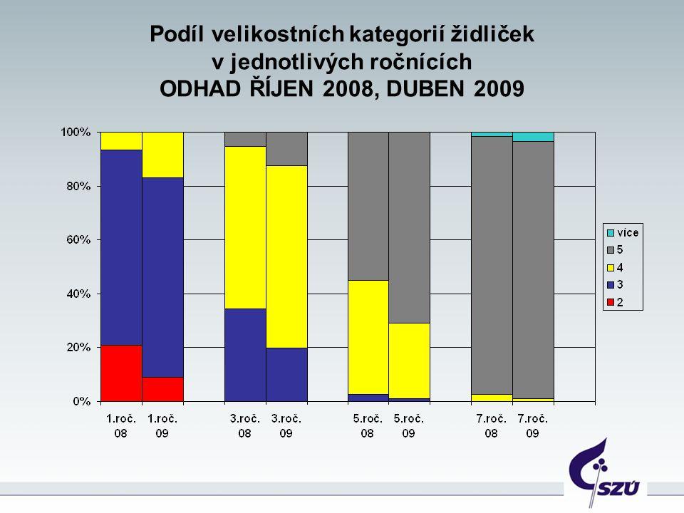 Podíl velikostních kategorií židliček v jednotlivých ročnících ODHAD ŘÍJEN 2008, DUBEN 2009