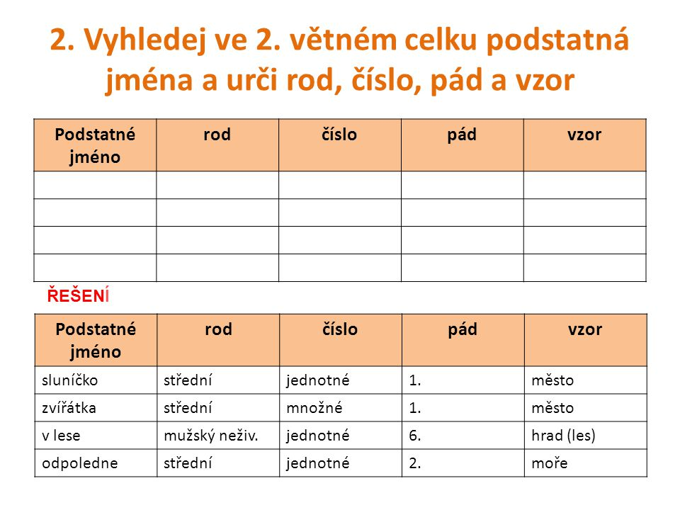 2. Vyhledej ve 2. větném celku podstatná jména a urči rod, číslo, pád a vzor