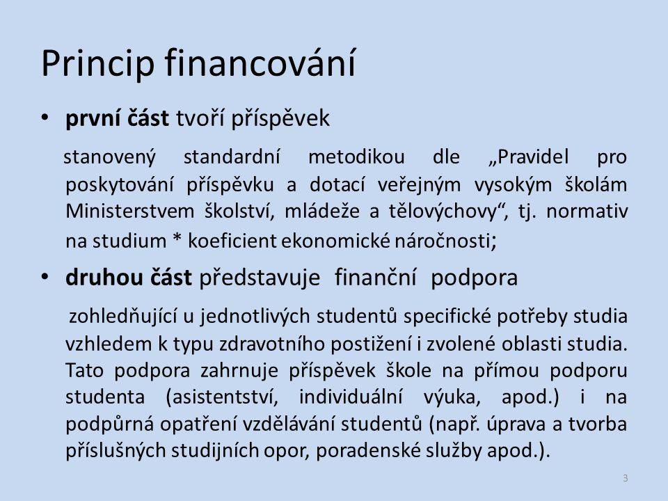 Princip financování první část tvoří příspěvek