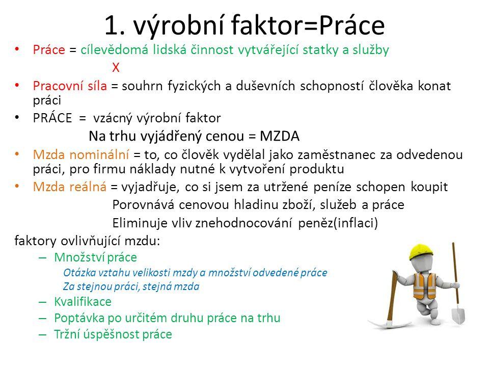 1. výrobní faktor=Práce Na trhu vyjádřený cenou = MZDA