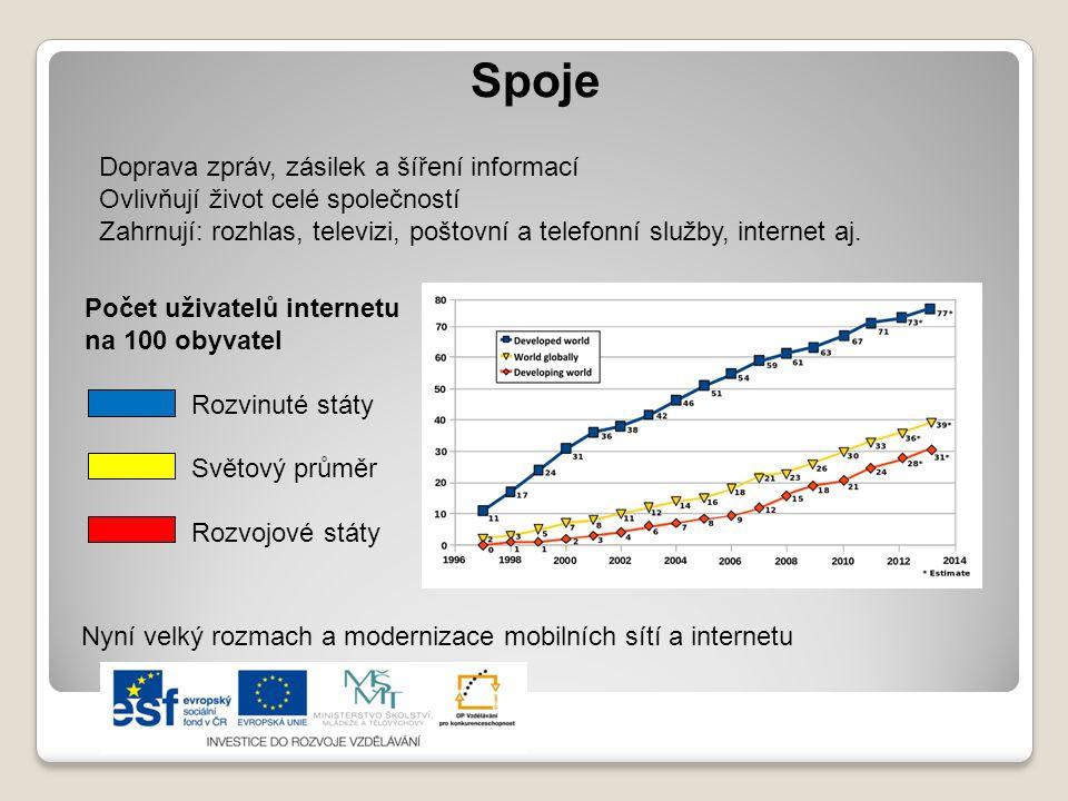Spoje Doprava zpráv, zásilek a šíření informací