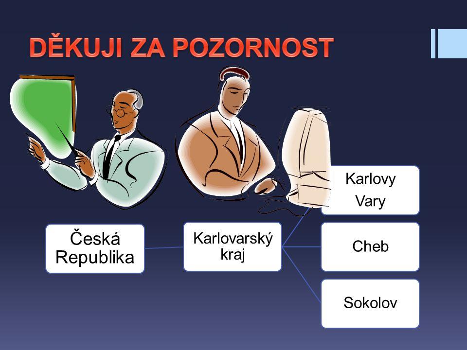 DĚKUJI ZA POZORNOST Česká Republika Karlovy Karlovarský kraj Sokolov
