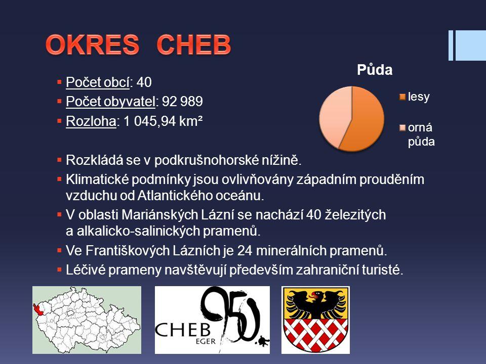 OKRES CHEB Počet obcí: 40 Počet obyvatel: 92 989 Rozloha: 1 045,94 km²
