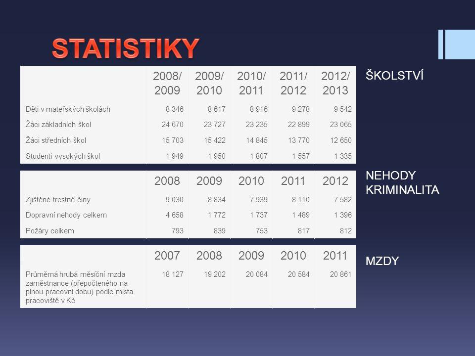 STATISTIKY 2008/2009 2009/2010 2010/2011 2011/2012 2012/2013 ŠKOLSTVÍ